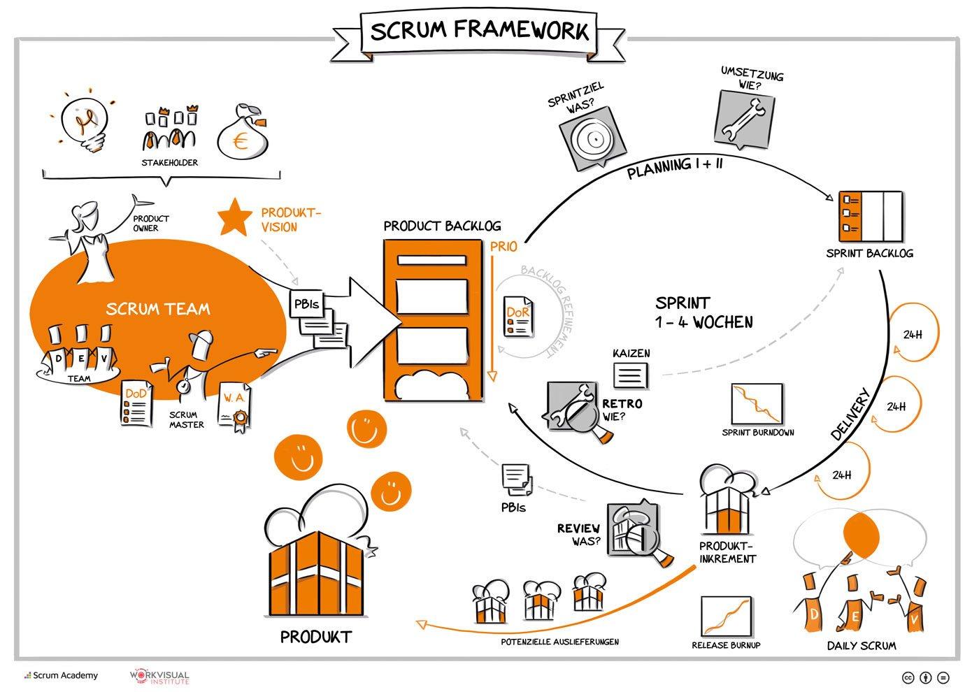 Agile-Produktentwicklung