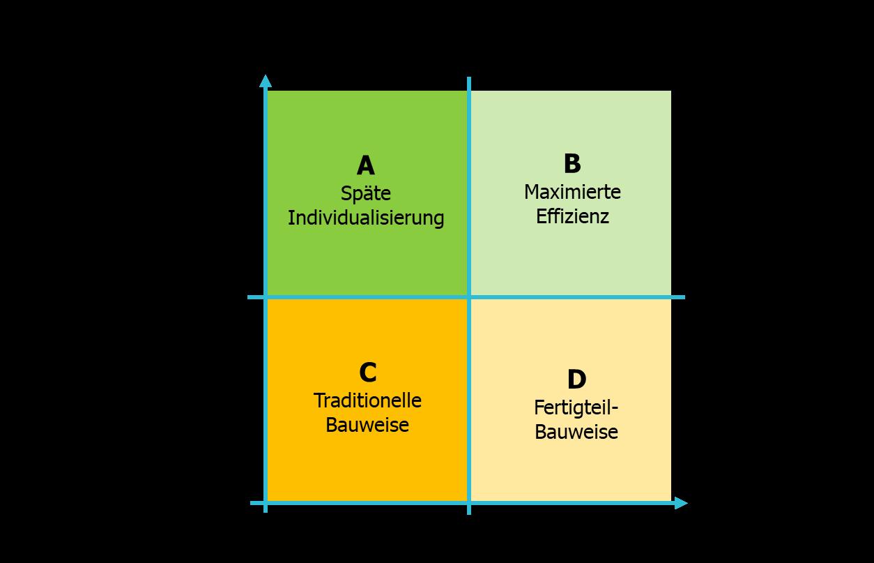 Bauindustrie-modulares-bauen-Fertigbau