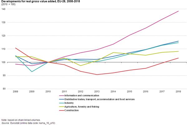 Modularisierung-Bauindustrie-Graphen