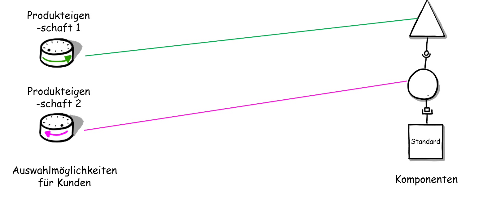 Baukastenprinzip_mit_Modularisierung.png