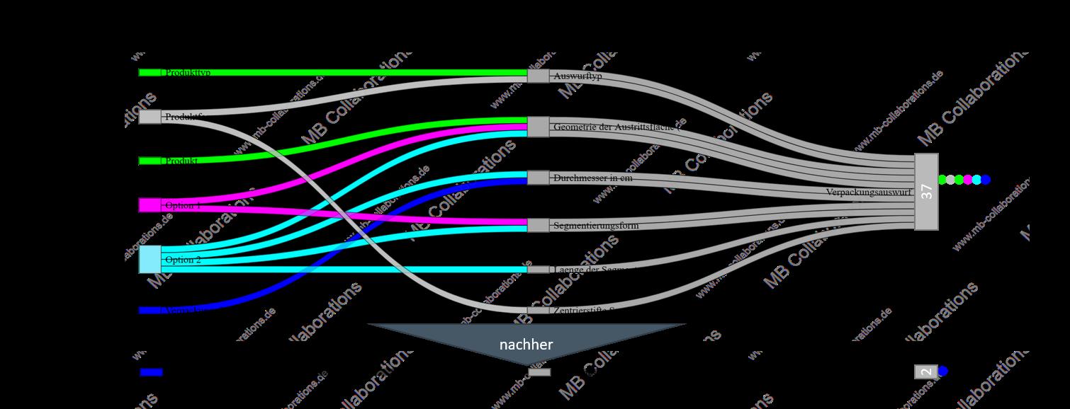 Baukastenprinzip_mit_Modularisierung_Beispiel_Maschinenbau