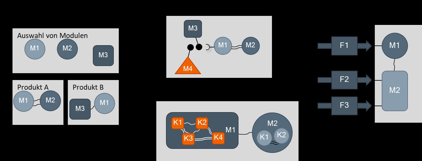 Definition_Modularisierung