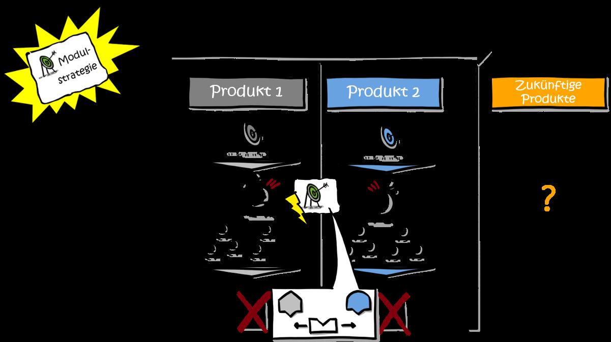 Modularisierung-Governance-Zielkonflikt