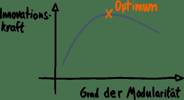 Graph-Innovation-vs-Modularisierung