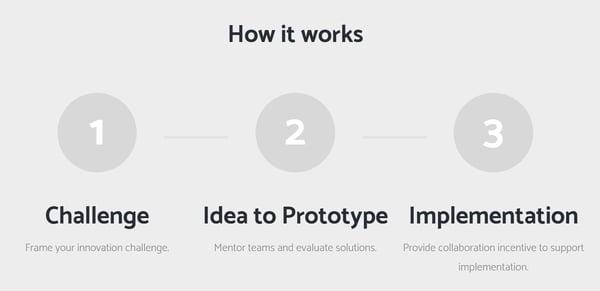 Innovation_Prozess