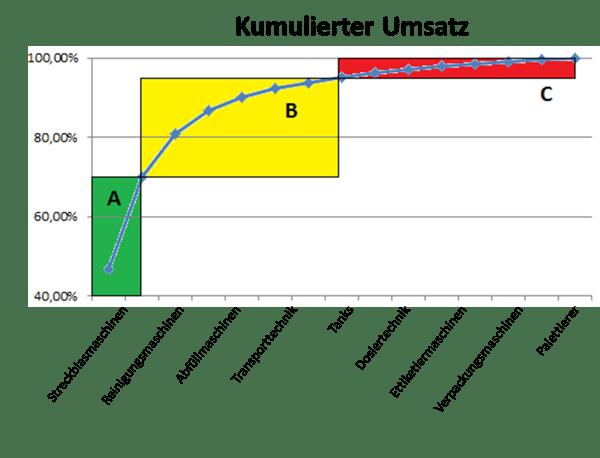 Krise_Rezession_ABC-Analyse