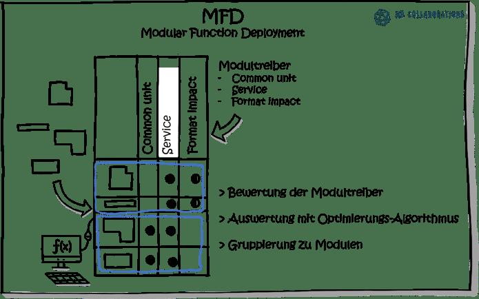 3 Methoden zur Entwicklung Ihrer modularen Produktarchitektur