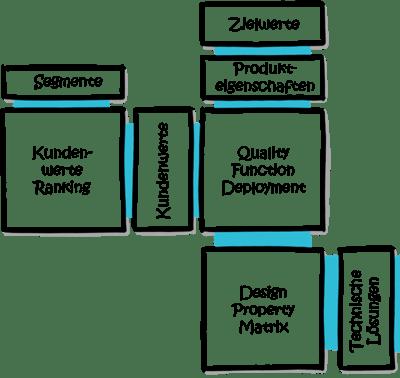 MFD-Modularisierung-DPM
