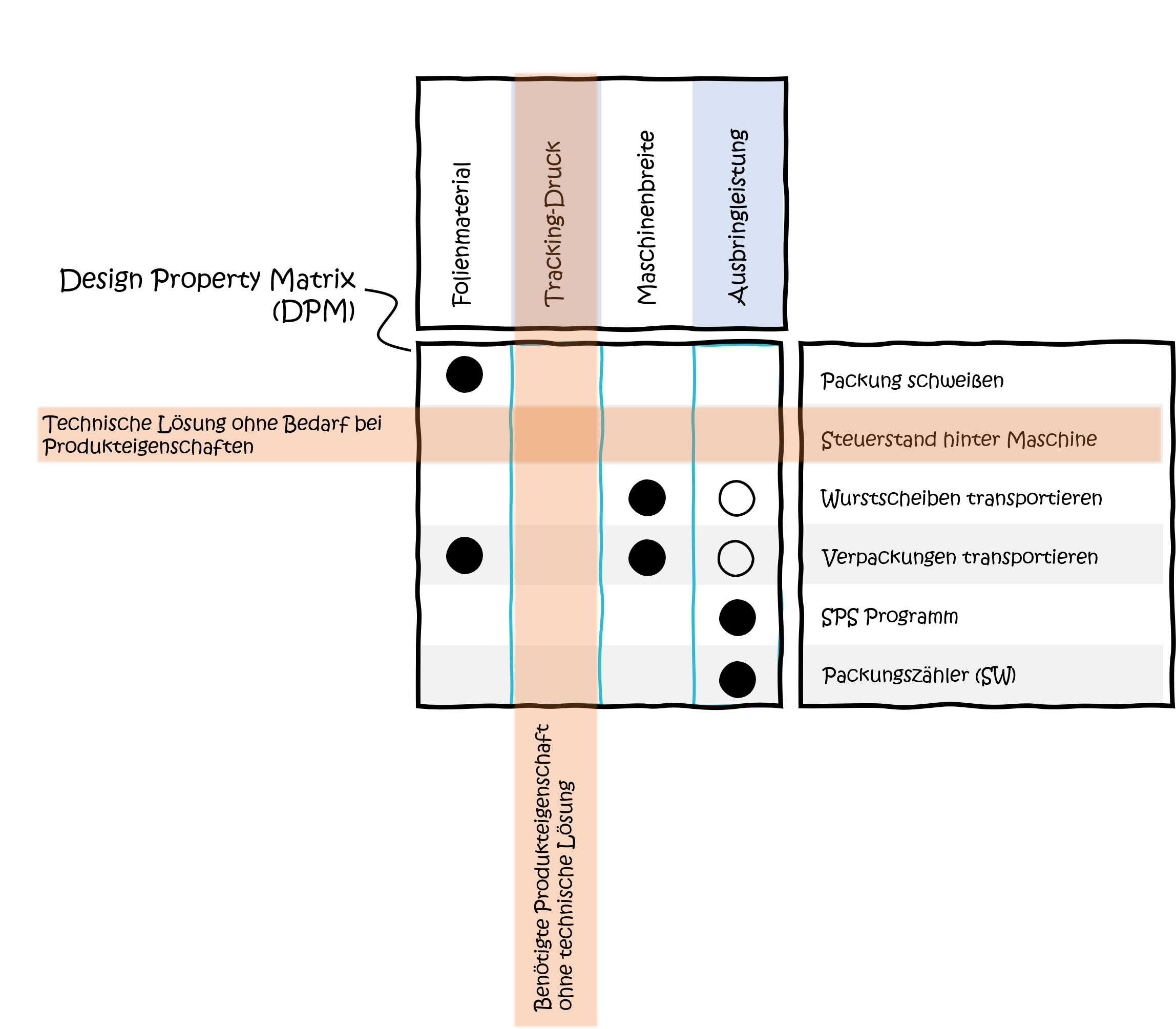 MFD-Modularisierung-Design-property-matrix