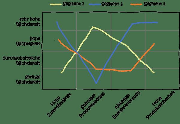 MFD-Modularisierung-Kundenbedarf