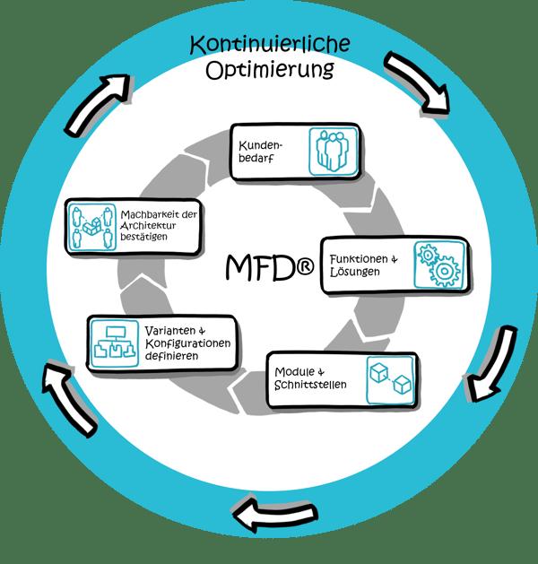 MFD-Modularisierung-Optimierung