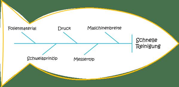 MFD-Modularisierung-Produkteigenschaften