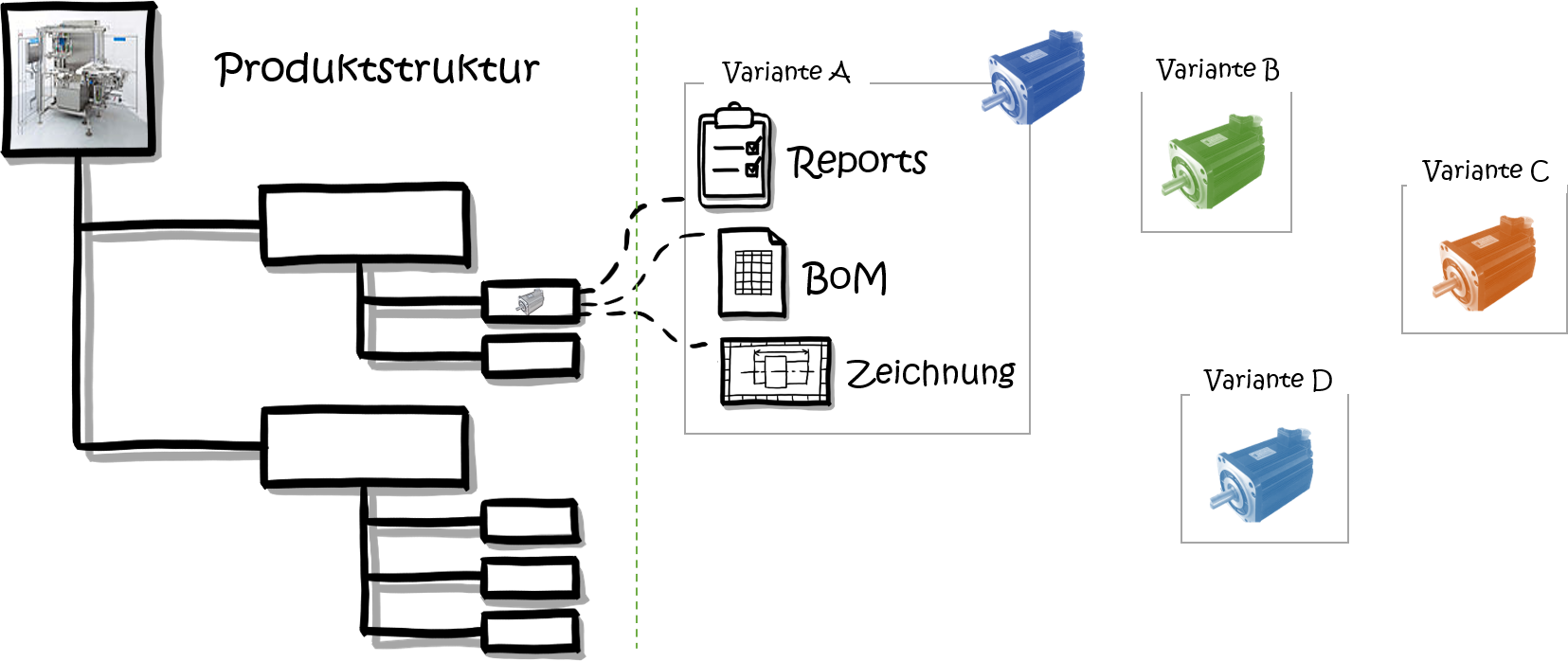 MFD-Modularisierung-Produktstruktur