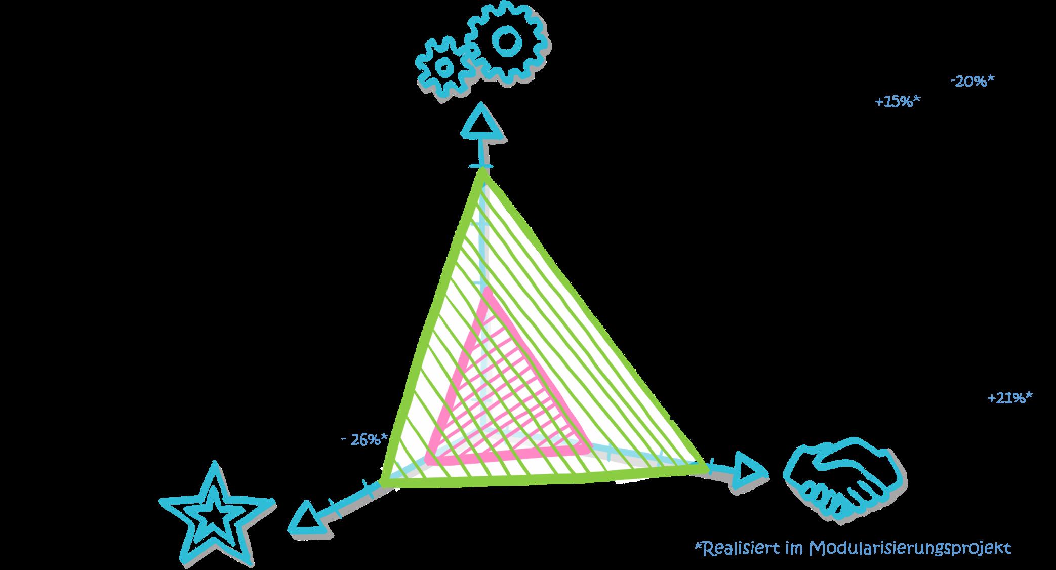 MFD-Modularisierung-Strategien
