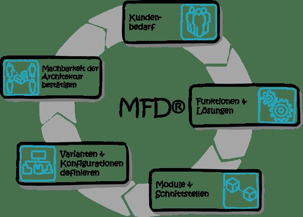 MFD-Modularisierung-Vorgehen