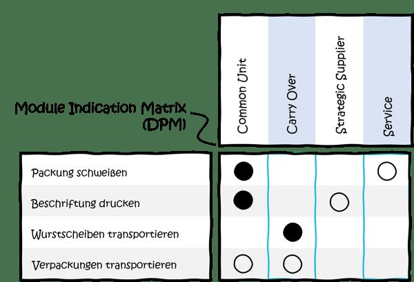 MFD-Modularisierung-module-indication-matrix