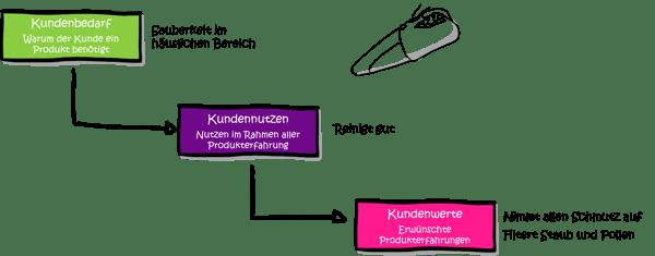 Modularisierung-Marktsegmente-Kundenbedarf
