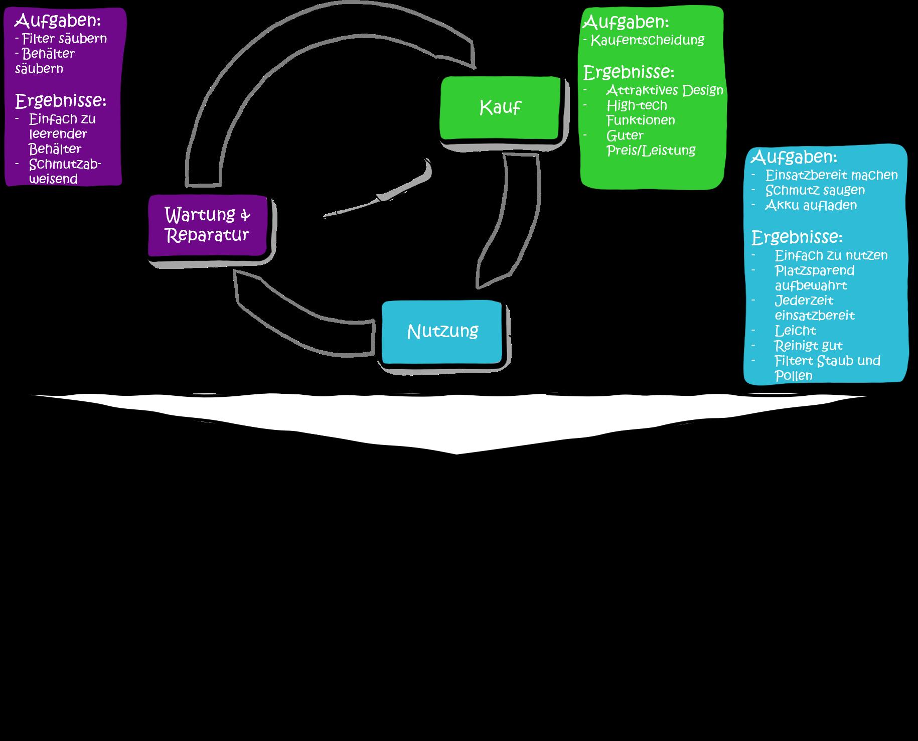 Modularisierung-Marktsegmente-Kundennutzen