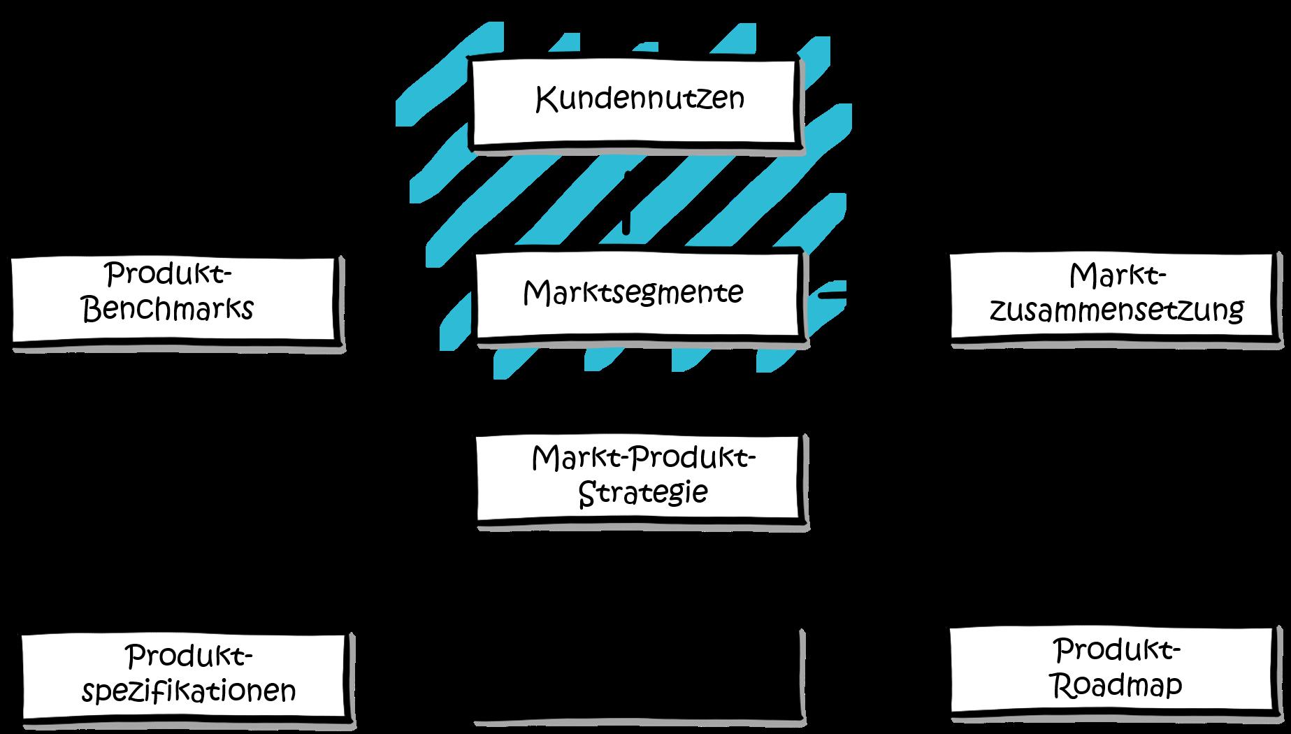 Modularisierung-Marktsegmente-Marktarchitektur