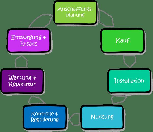 Modularisierung-Marktsegmente-customer-experience-cycle