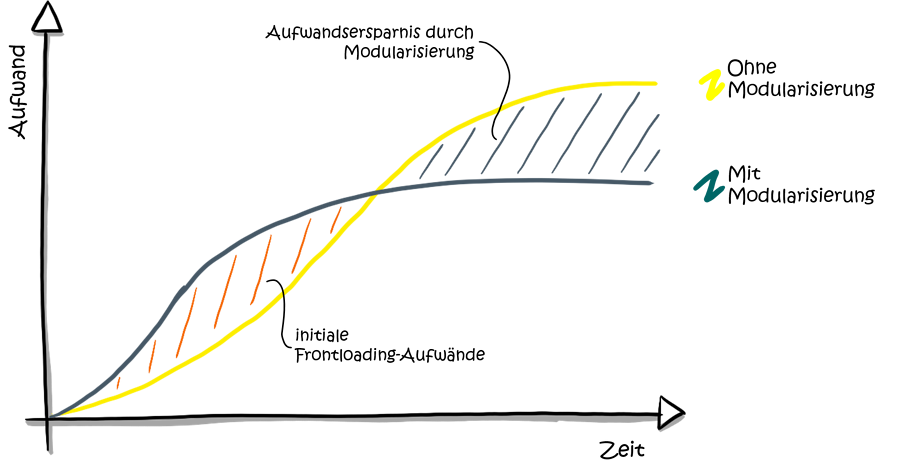 modularisierung-maschinenbau-frontloading