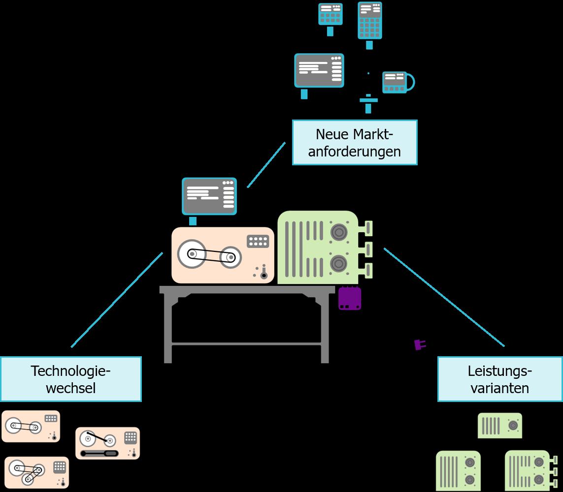 modularisierung-maschinenbau-modularitaet