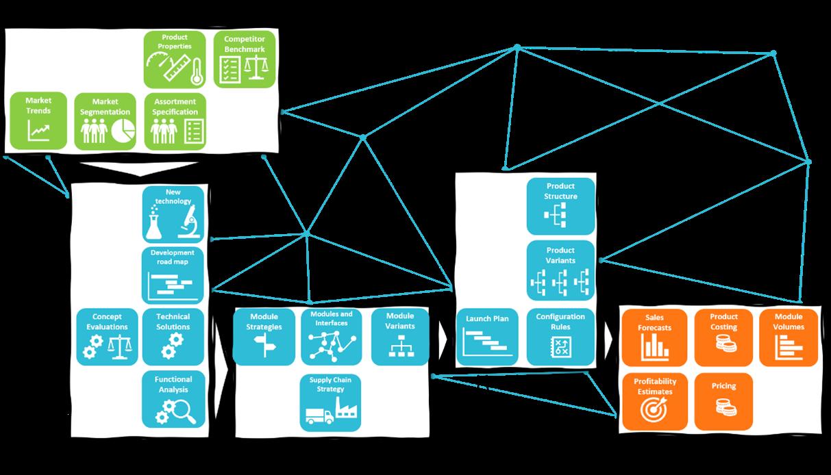 modularisierung-maschinenbau-vorgehen
