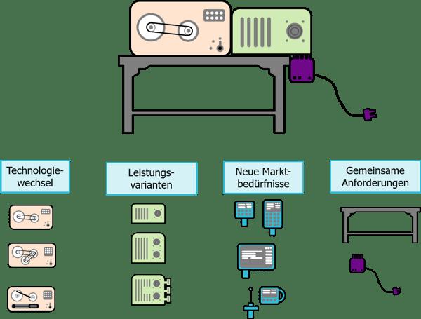 Modulare-Produktentwicklung-Konfiguration