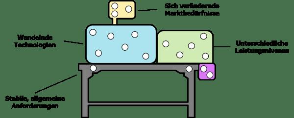 modulare-Produktentwicklung-Module