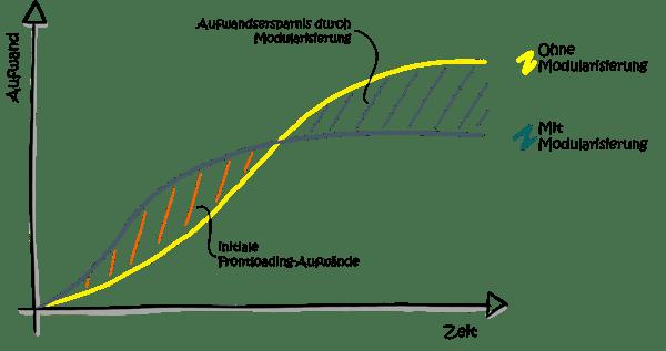 modulare-produktentwicklung-Frontloading