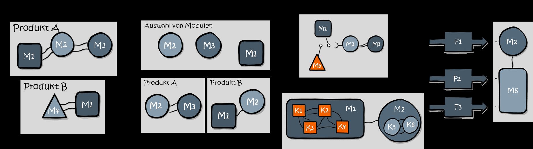 Modularisierung-Definition-Attribute