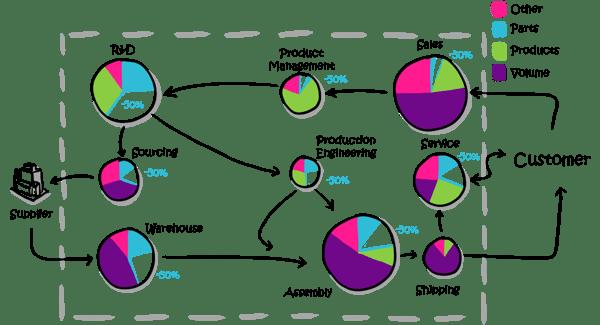 Modularisierung-Komplexitaetskosten-senken