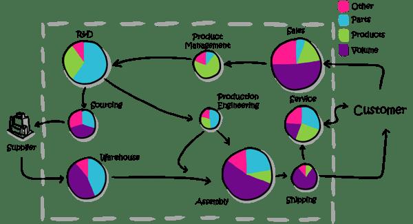 Modularisierung-Komplexitaetskosten