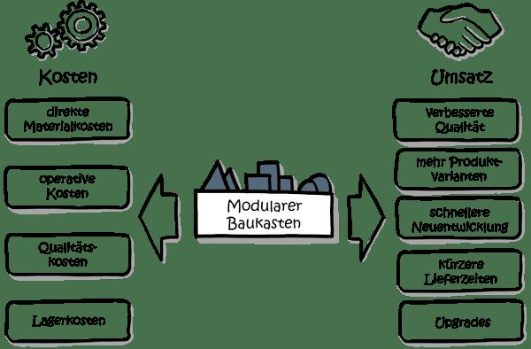 Modularisierung-Kosten-Umsatz