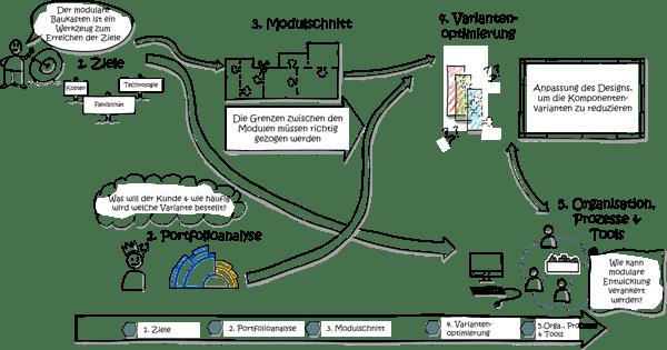 Modularisierung-Schritte