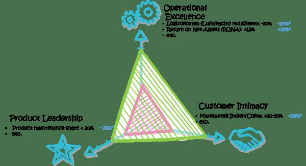 Modularisierung-strategische-Ziele