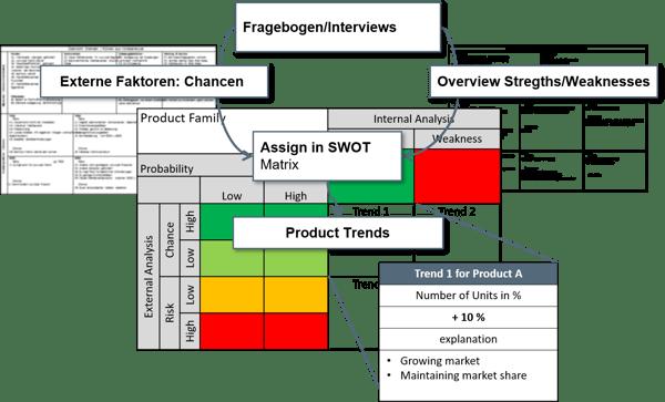 Modularisierung-SWOT-Analyse