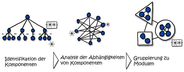 Modularisierung_Vorgehen
