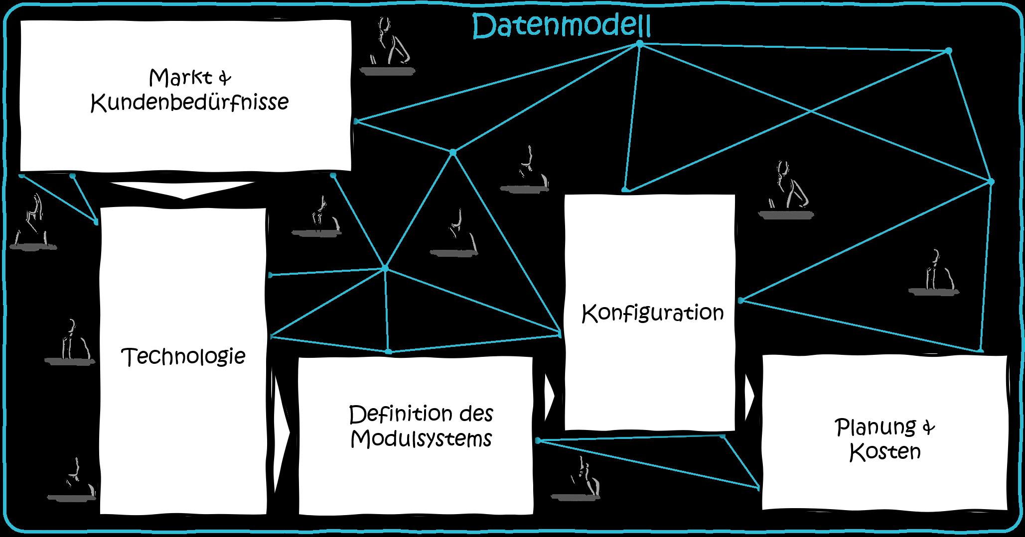 Modularisierung-Software-Datenmodell