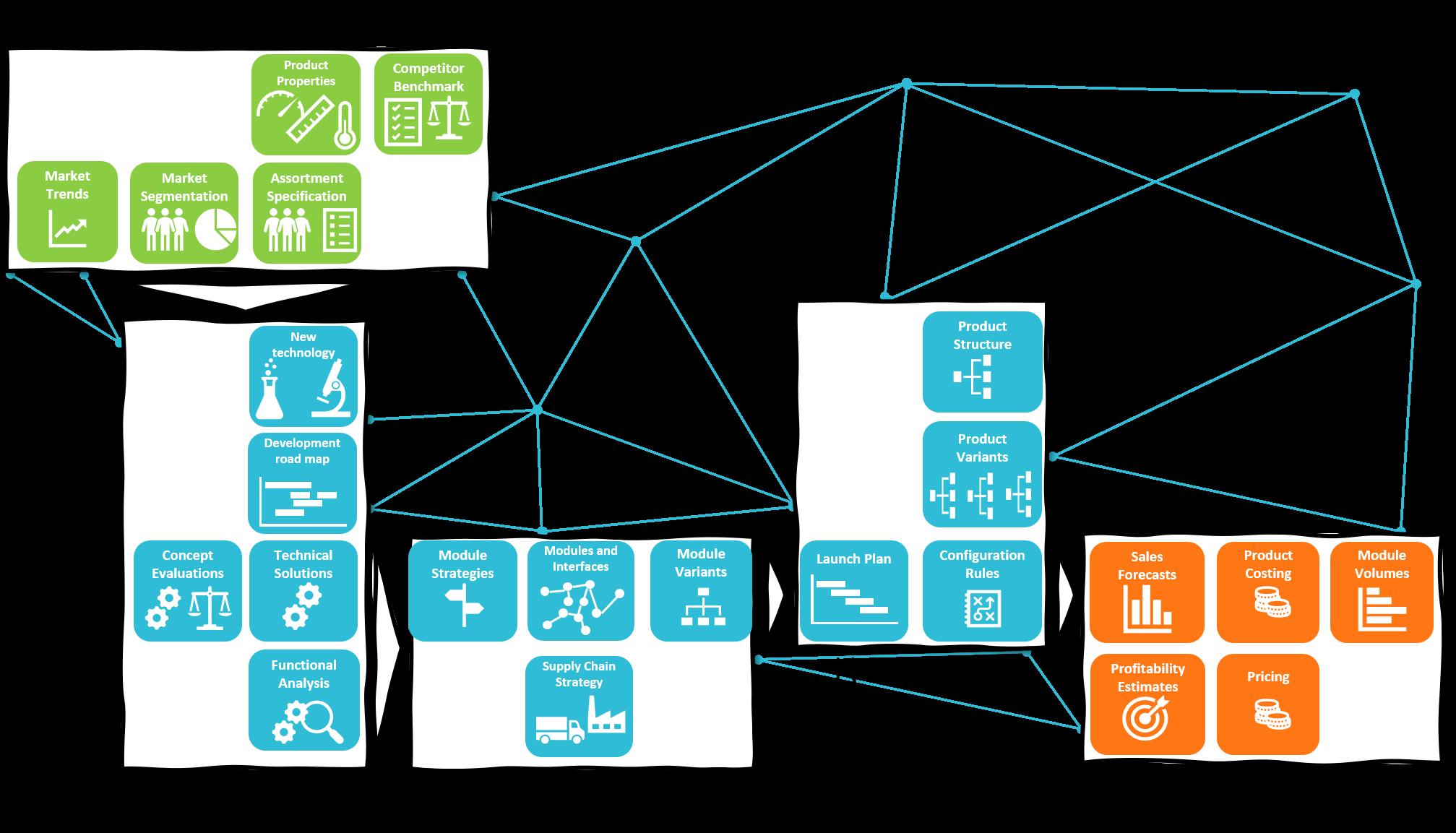 Modularisierung-Software-Tools
