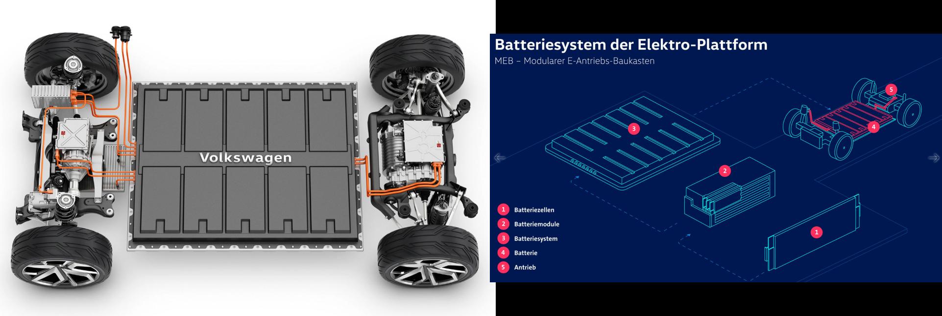 Modularisierung-VW-Batteriebaukasten