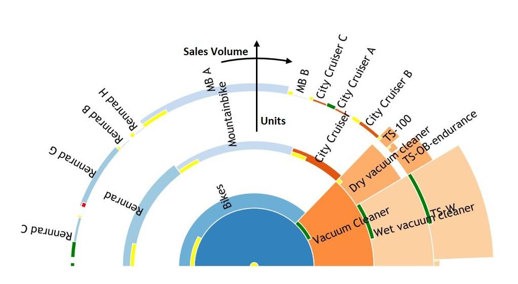 Portfolioanalyse-Diagram