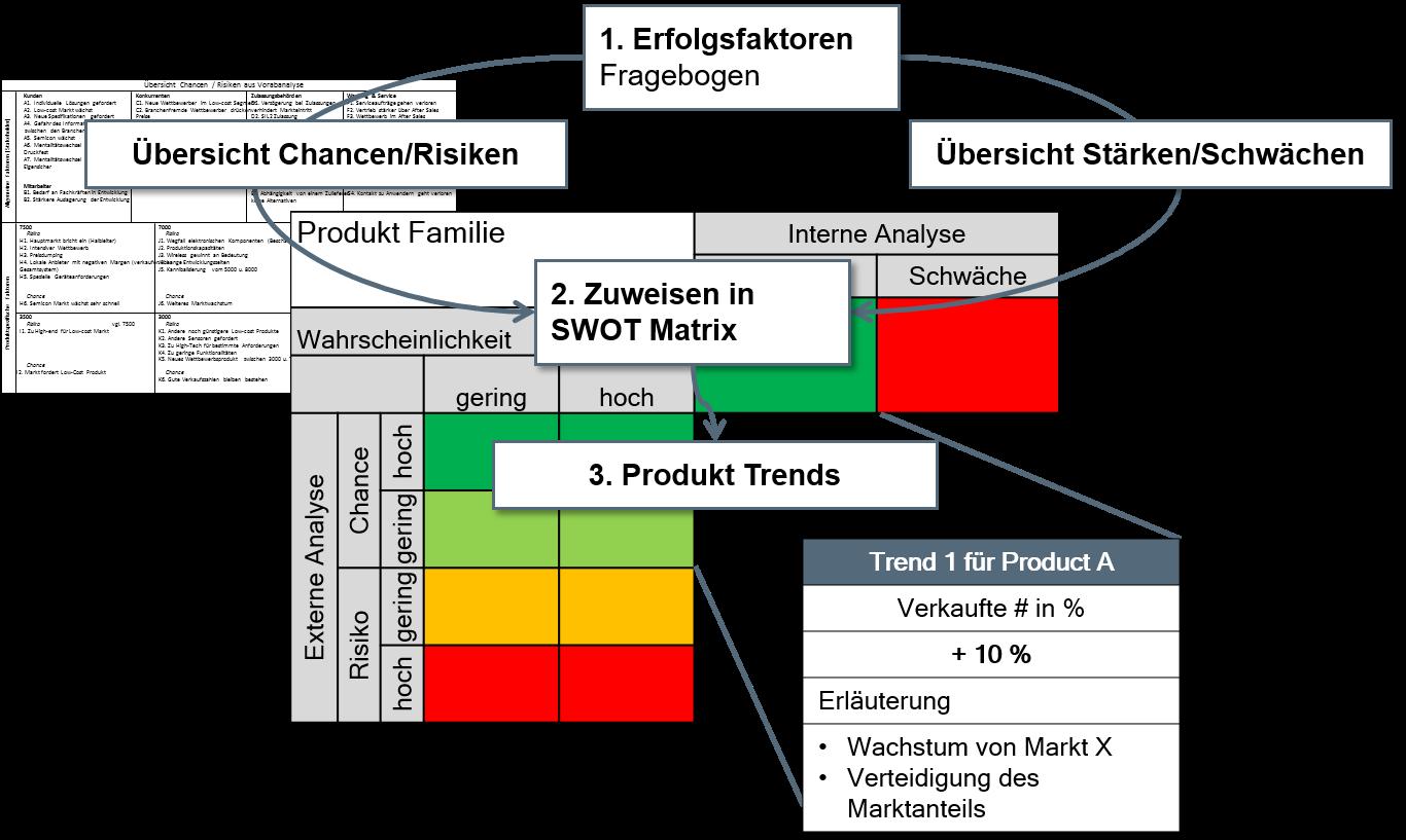 Portfolioanalyse-SWOT