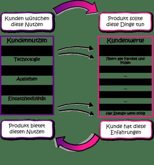 modularisierung-kundennutzen-kundenwerte