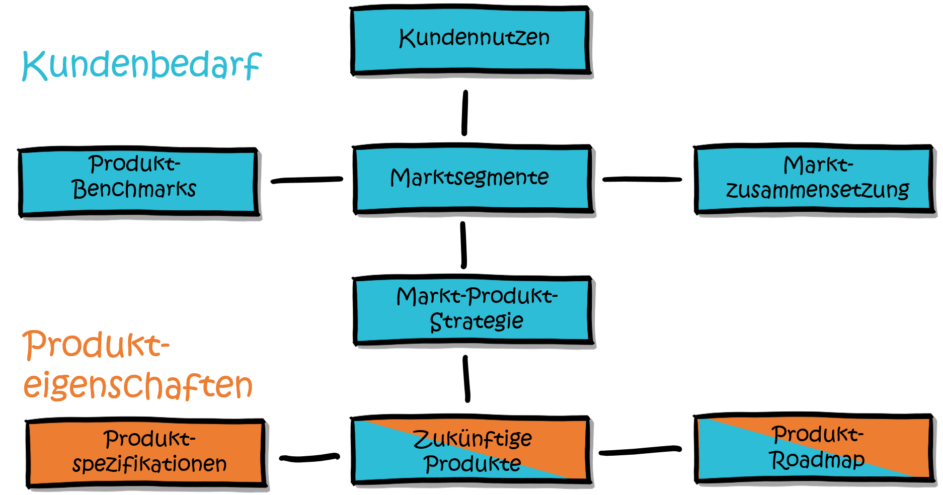 modularisierung-marktstrategie