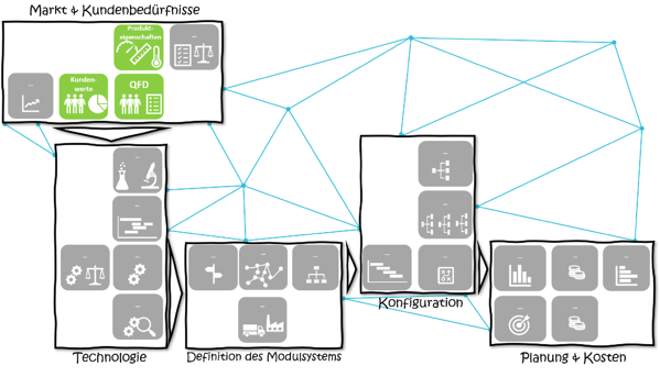 modularisierung-mfd