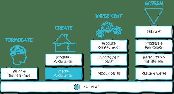 modularisierung-produktentwicklung-produktmanagement