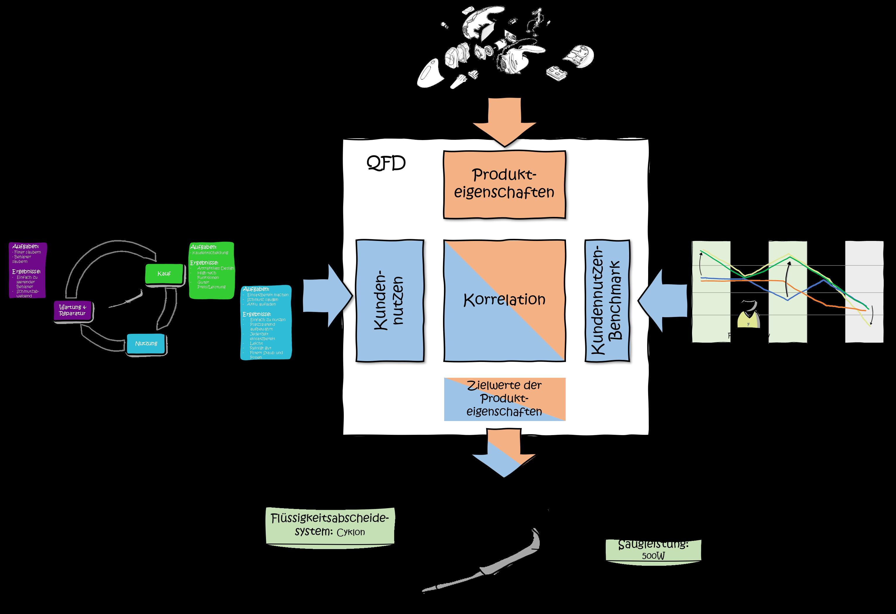 modularisierung-qfd-Kundennutzen