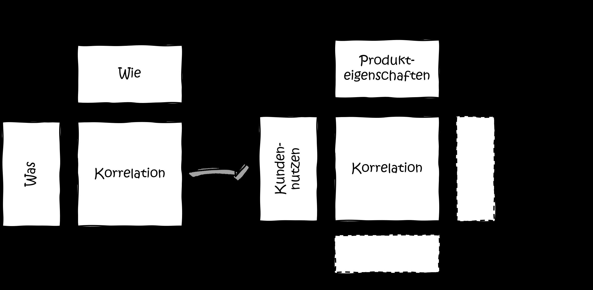 modularisierung-qfd