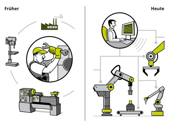 Produktion-Digitalisierung-Modularisierung-1